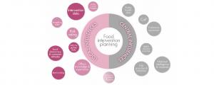 ENcentre Food Safety Inspection Survey