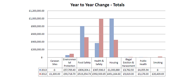 Local Authority Prosecution Statistics 2013