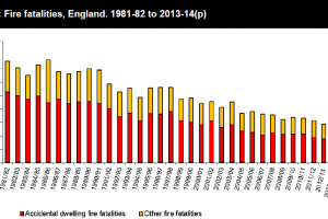 Housing: ONS release 2013-14 fire deaths statistics